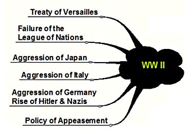 World war i essay questions - Proposal, CV & Thesis From